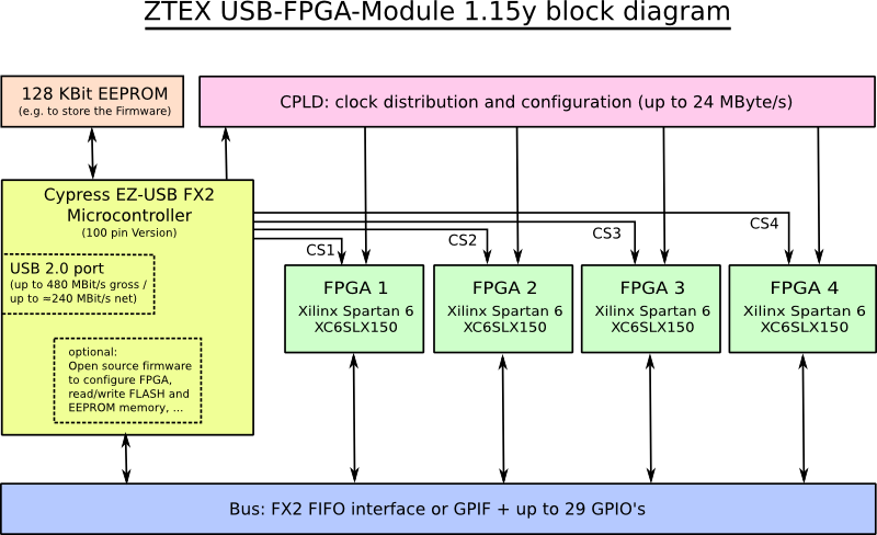 USB-FPGA Module 1.15y block diagram